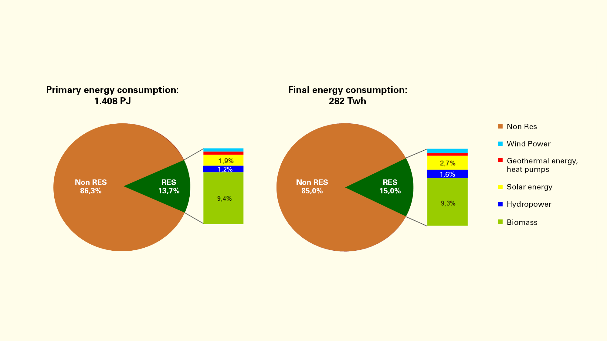 Graph of the final energy consumption in Baden-Württemberg