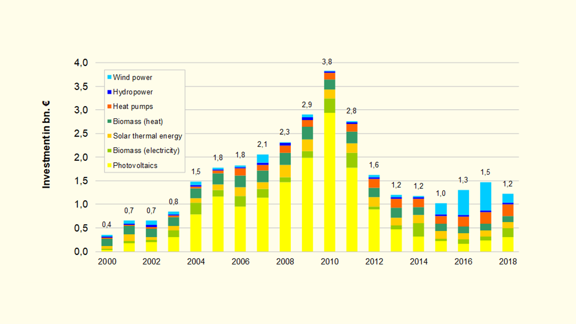 Graph of the investments in renewable energies in the years between 2000 and 2018.